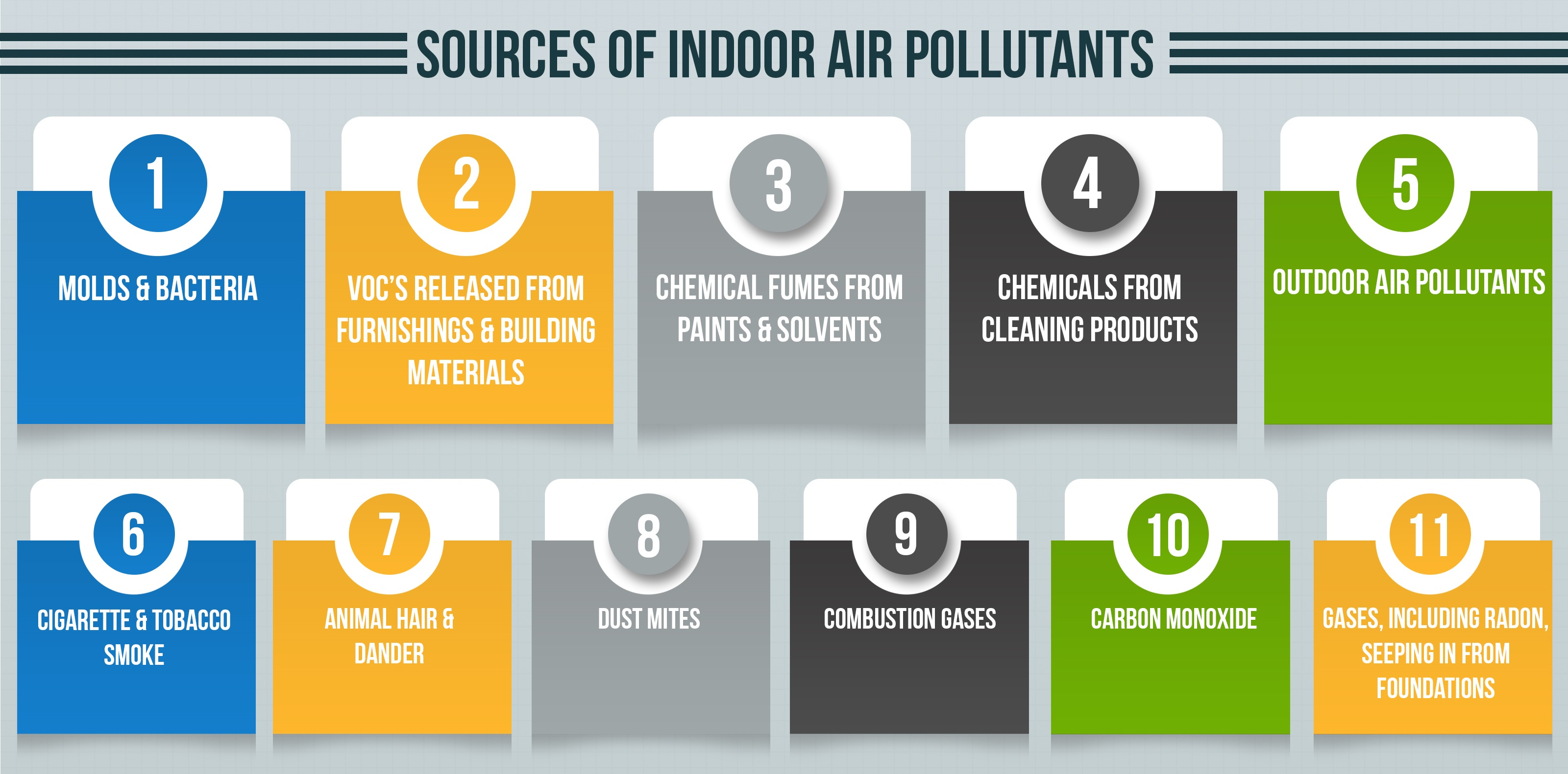 Sources of Pollutant - Air Testing