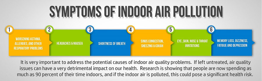 air quality testing - symptoms of pollution